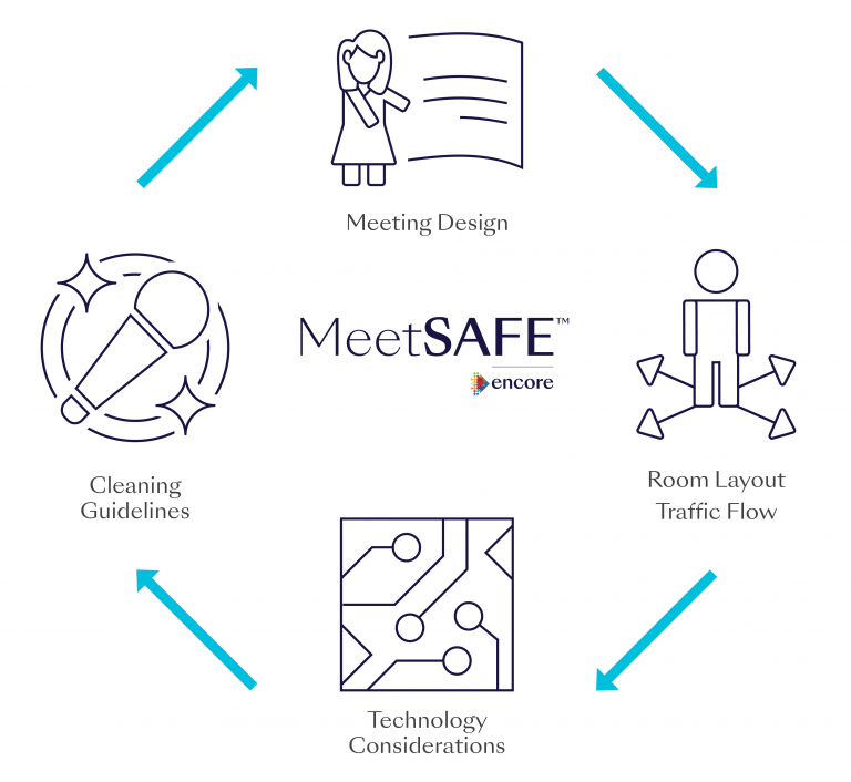MeetSAFE - Encore