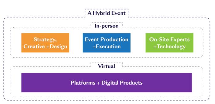 hybrid event process diagram