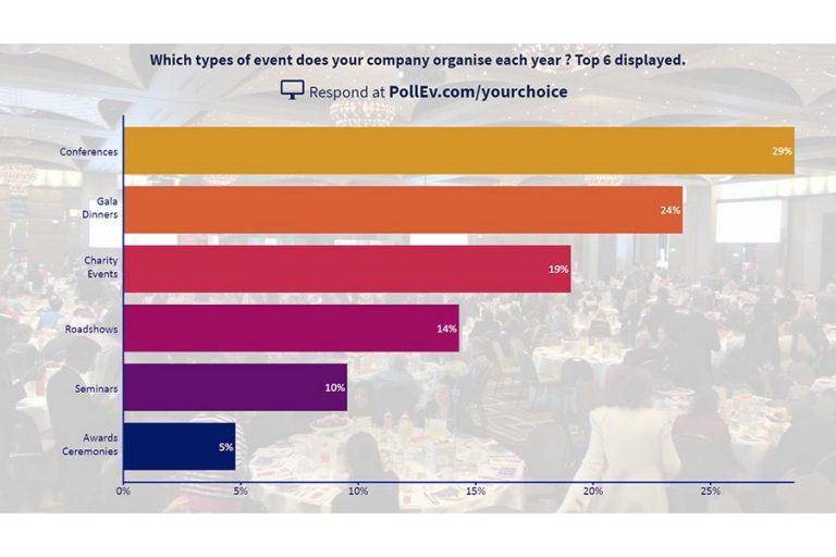 Event-Poll-Multiple-Choice-Leaderboard