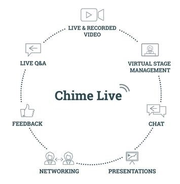 Chime Live Features