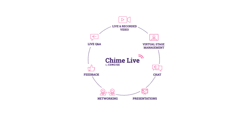 Chime Live logo and features wheel