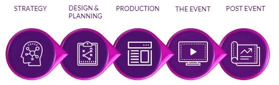 Concise event planning stages cycle graphic: Strategy, Design and Planning, Production, The Event and Post Event