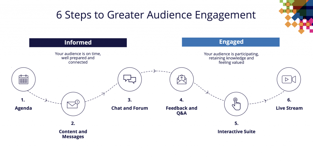 Six steps to audience engagement